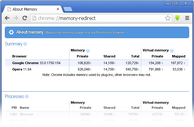 Статистика оперативной памяти Google Chrome - Тонкая настройкa Google Chrome