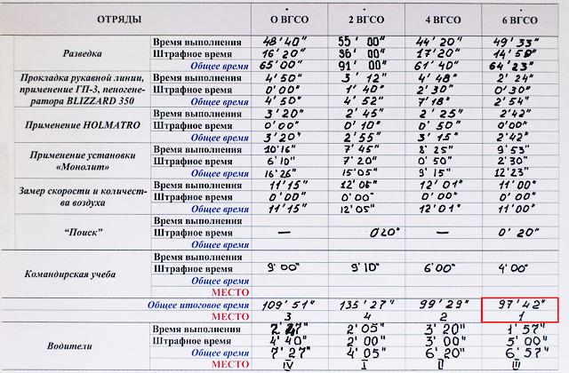 Таблица результатов соревнований - Форум Сириус - Торез