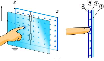 Принцип действия пятипроводного резистивного экрана - Форум Сириус - Торез
