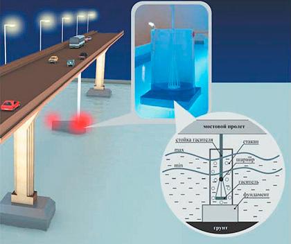 Гидродинамический гаситель - Как остановить колебания мостов - Форум Сириус - Торез