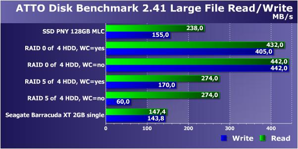 SSD против RAID из 4 НЖМД: что лучше для десктопа? Сравнение производительности решений одного ценового уровня