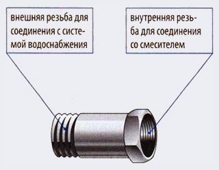 Патрубок-удлинитель - Как подключить стиральную или посудомоечную машину - Форум Сириус - Торез