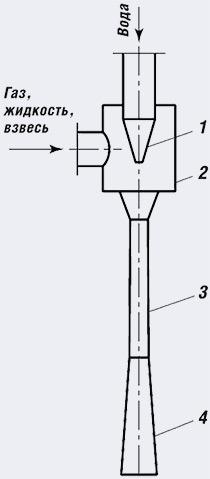 Принципиальная схема жидкоструйного насоса - Чистый выхлоп - несложно и недорого. Жидкостно-струйный нейтролизатор выхлопных газов - Форум Сириус - Торез