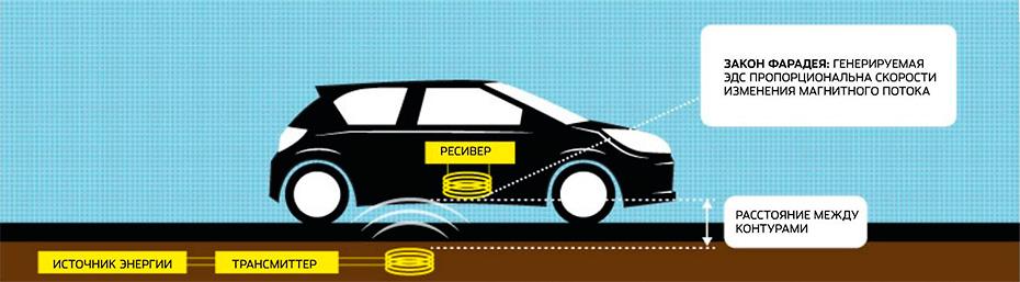 Общая схема системы Wireless Power Transfer (WPT) - Освобожденное электричество. Питание без проводов - Форум Сириус - Торез