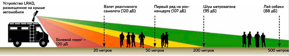 Схема воздействия направленного звукового удара LRAD на человека - Машина сновидений - Форум Сириус - Торез
