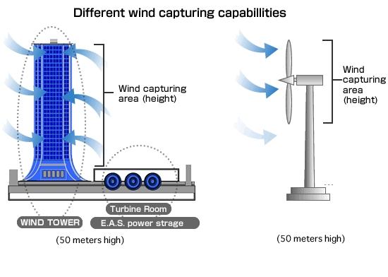 Ветряная электростанция ZENA Systems - Форум Сириус - Торез