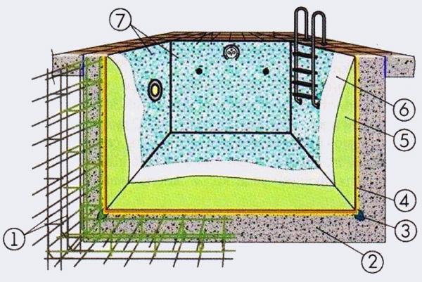 Схема устройства бассейна - Бассейн своими руками - Форум Сириус - Торез