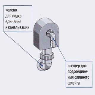Наружный сифон к стиральным машинам монтируется на стене и соединяется с канализационной системой - Как подключить стиральную или посудомоечную машину - Форум Сириус - Торез