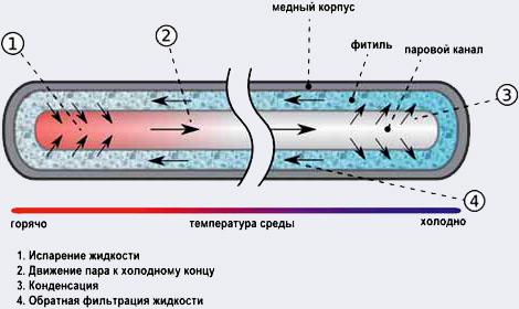 Охлаждение горячих голов. От радиатора до элемента Пельтье - Форум Сириус - Торез