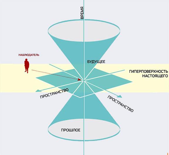 Световой конус пространства - времени - Возможны ли путешествия во времени? - Форум Сириус - Торез