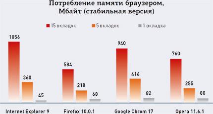 Потребление памяти браузером Мбайт (стабильная версия) - Какой из браузеров действительно самый быстрый? Теория и практика производительности