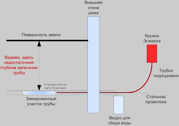 Схематичное изображение процесса разморозки трубы - Как разморозить трубы водопровода