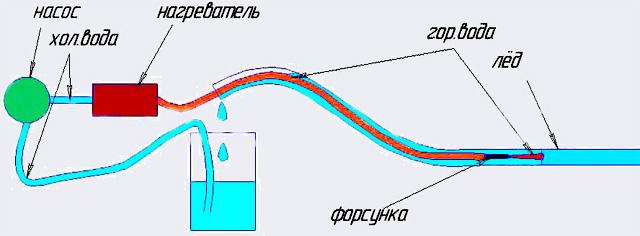 Как разморозить пластиковый водопровод