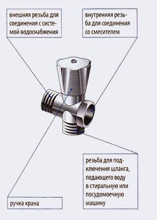 Удлинитель с ответвлением и краном - Как подключить стиральную или посудомоечную машину - Форум Сириус - Торез