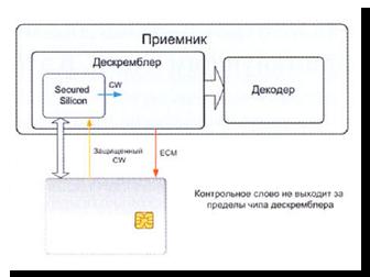 Защита протокола обмена между картой и дескремблером - Технологии борьбы с кардшарингом
