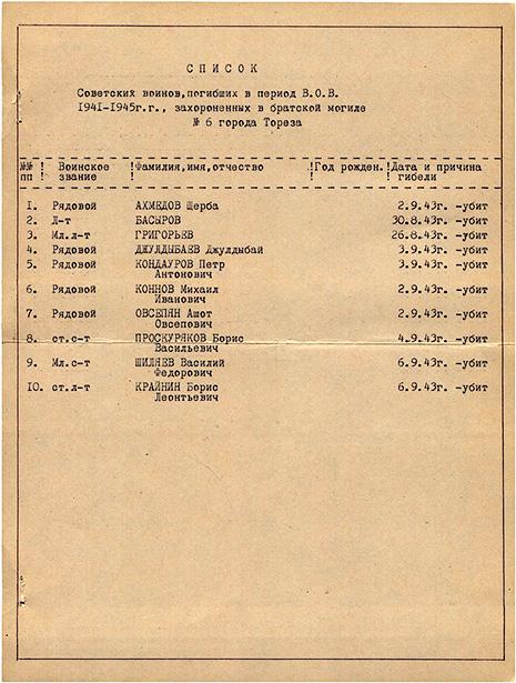 Братская могила - Список воинов, погибших в период ВОВ, захороненных - г. Торез, пр. Гагарина, у восмилетней школы № 17