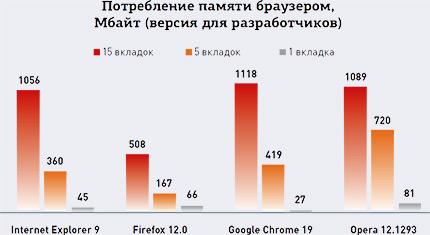 Потребление памяти браузером Мбайт (версия для разработчиков) - Какой из браузеров действительно самый быстрый? Теория и практика производительности