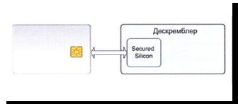 Обмен сессионными ключами - Технологии борьбы с кардшарингом