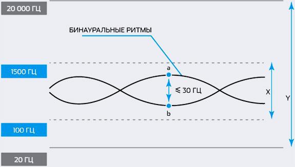 Бинауральные ритмы - Машина сновидений - Форум Сириус - Торез