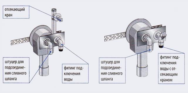 Скрытые сифоны могут объединяться в одно целое с узлом подключения воды - Как подключить стиральную или посудомоечную машину - Форум Сириус - Торез