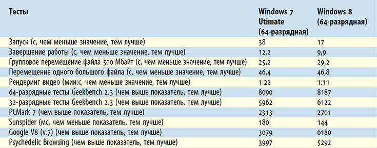 Тест быстродействия операционных систем: Windows 8 против Windows 7 - Форум Сириус - Торез