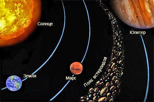 Погибшая планета между Юпитером и Марсом. Загадка исчезнувшей планеты - Фаэтон - Форум Сириус - Торез