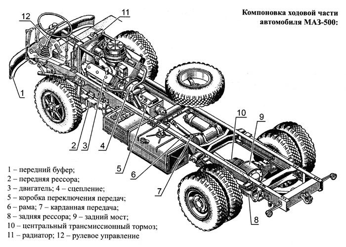 Компоновка ходовой части автомобиля МАЗ-500 - Первые «бескапотники» - Автомобиль МАЗ-500