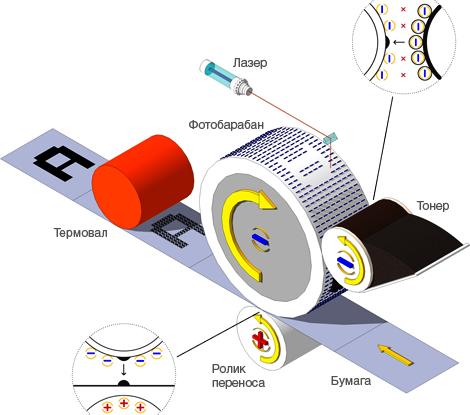 Как работает лазерный принтер?