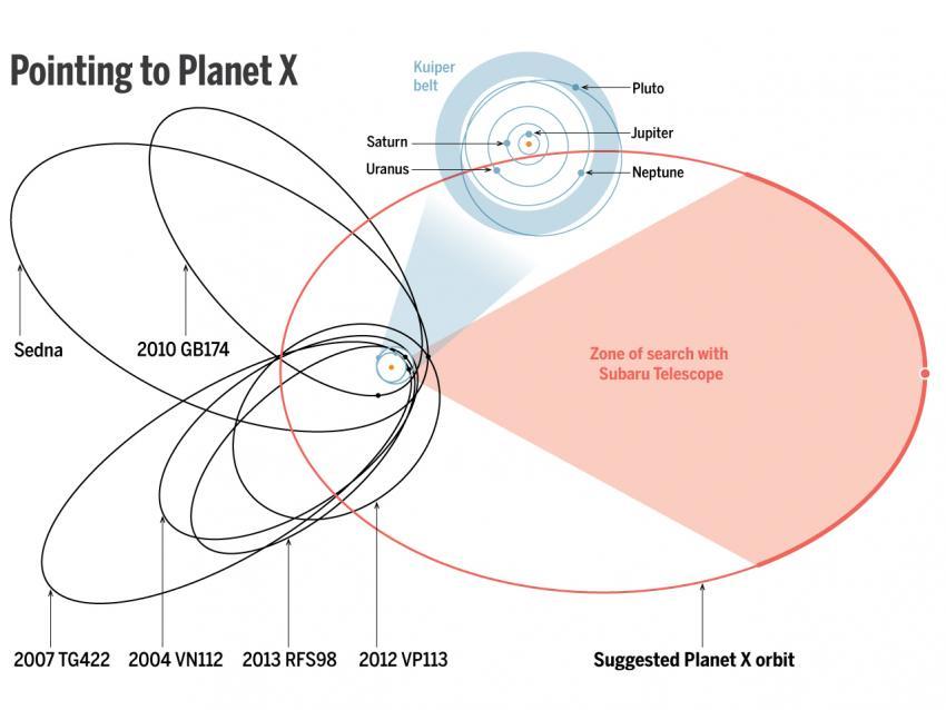 Астрономы нашли доказательства существования девятой планеты в Солнечной системе