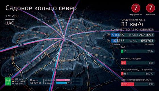 Динамическая модель Московского транспортного узла