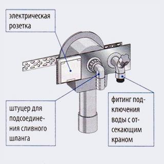 Брызгозащищенная электрическая розетка - Как подключить стиральную или посудомоечную машину - Форум Сириус - Торез