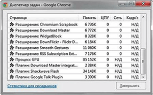 Браузер Chrome располагает удобным менеджером ресурсов с помощью которого можно быстро обнаружить самые прожорливые дополнения - Форум Сириус - Торез