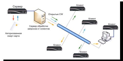 Принцип реализации кардшаринга - Технологии борьбы с кардшарингом