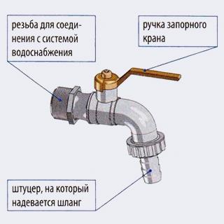Свободный конец шланга, по которому вода подводится к стиральной машине, надевается на штуцер и обжимается хомутом - Как подключить стиральную или посудомоечную машину - Форум Сириус - Торез
