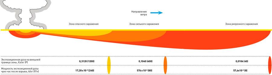 Радиоактивное заражение в результате выпадения радиоактивных веществ из облака ядерного взрыва
