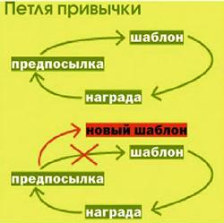 Петля привычки - Как избавиться от вредных привычек - Форум Сириус - Торез