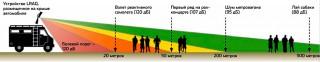 Схема воздействия направленного звукового удара LRAD на человека