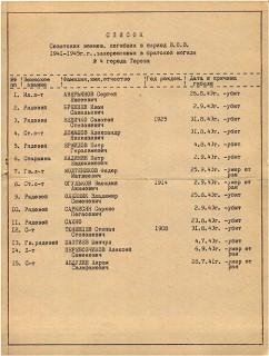 Братская могила   Список воинов  погибших в период ВОВ  захороненных   г  Торез  п  шахты «Червона Зирка»  сквер у Дворца культуры
