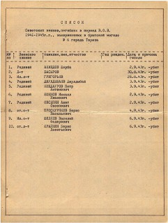 Братская могила   Список воинов  погибших в период ВОВ  захороненных   г  Торез  пр  Гагарина  у восмилетней школы № 17