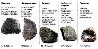 Типы метеоритов Почему падают метеориты