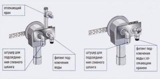 Скрытые сифоны могут объединяться в одно целое с узлом подключения воды