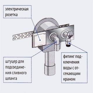 Брызгозащищенная электрическая розетка